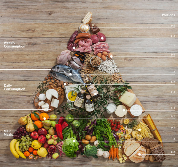 Mediterranean diet and the new food pyramid