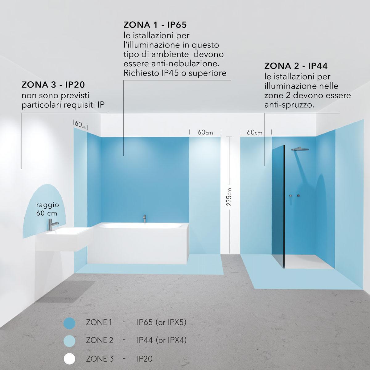Lampade per bagno, saune e piscine Astro Lighting certificate | Citylux