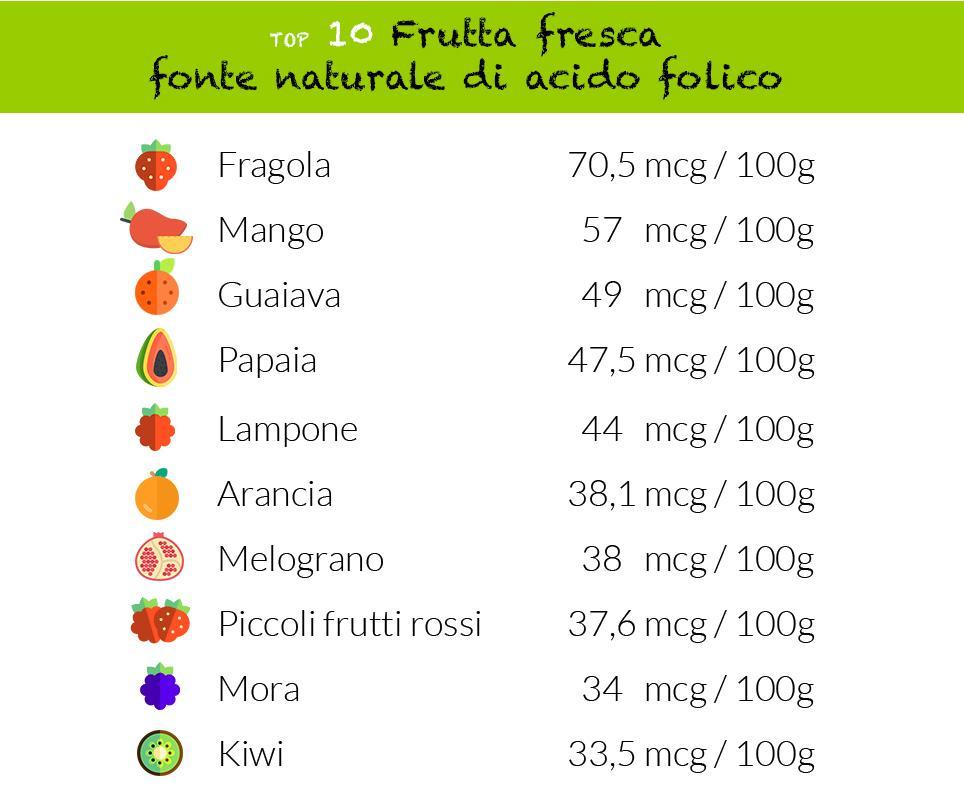 tabella acido folico