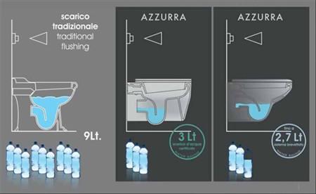 Se vuoi sceglie sanitari di qualita azzurra sanitari in ceramica