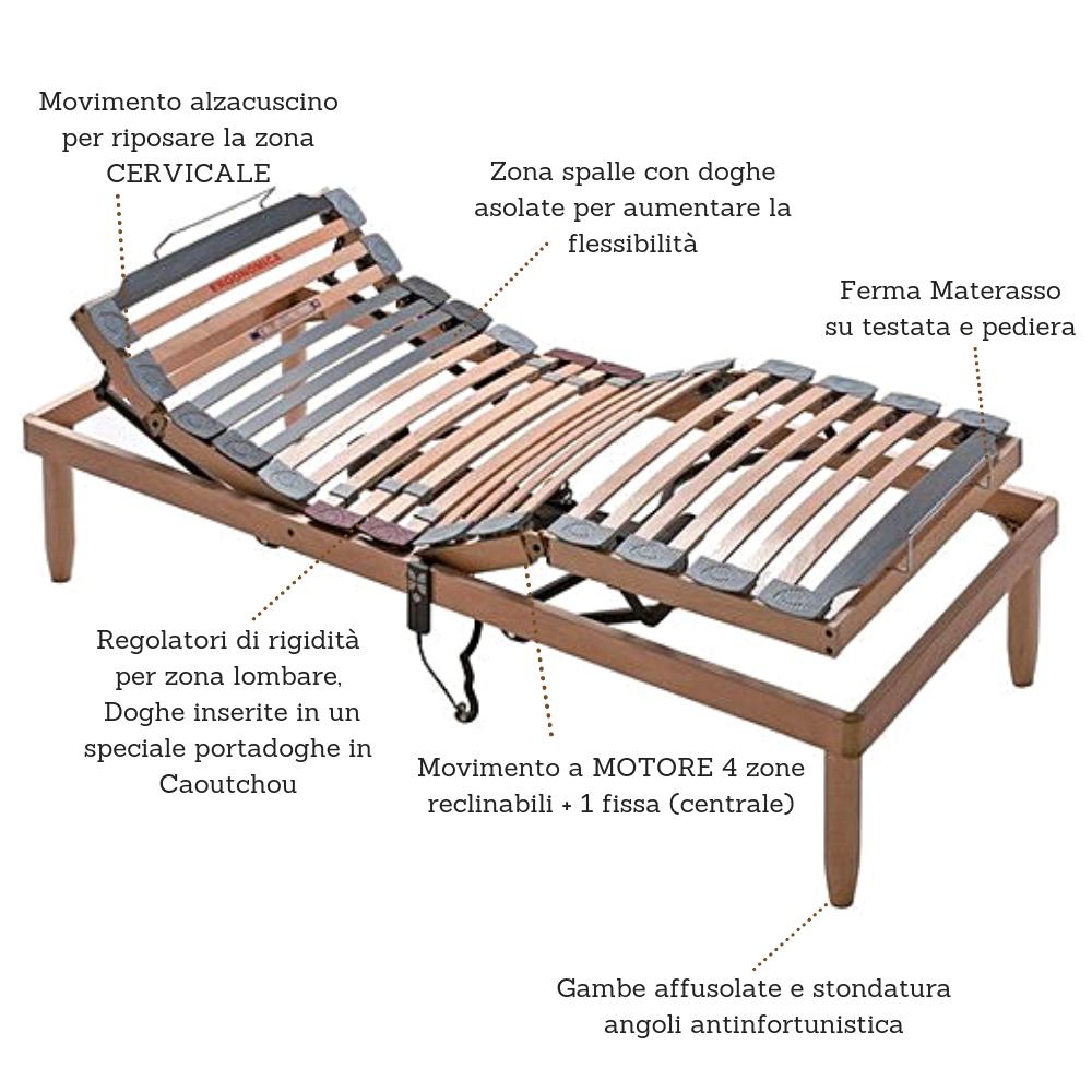 Sommier orthopédique électrique motorisé, avec lattes en bois moteur 4 zones inclinables + 1 fixe, régulateurs de rigidité dans la partie lombaire, amortisseurs |Lemon  électrique