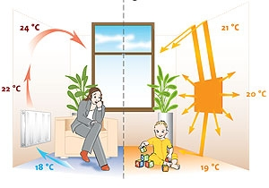 Living comfort and well-being: Radiant panel for wall heating, in resin-coated metal