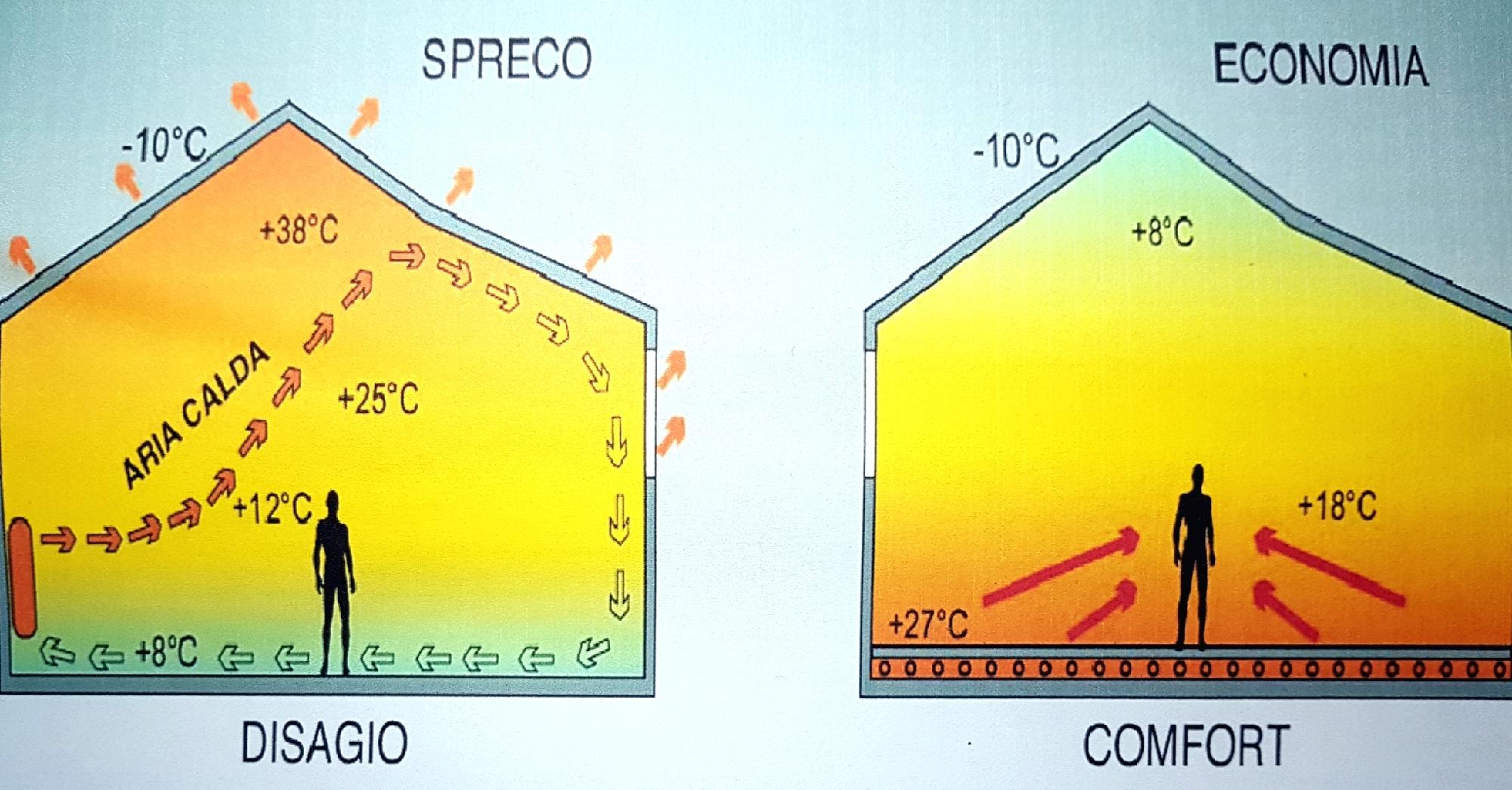 Riscaldamento A Pavimento Consumi riscaldamento a pavimento a basso consumo , struttura bilfilare