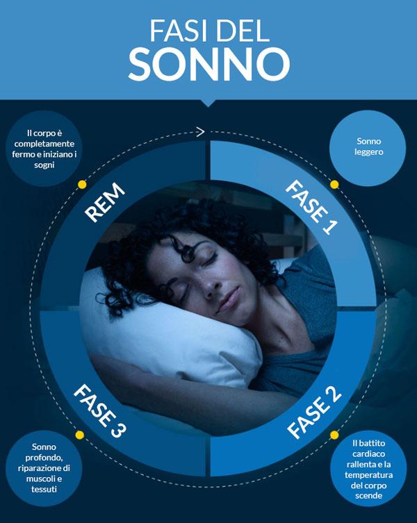 Quali sono le Fasi del Sonno e come influenzano il tuo riposo
