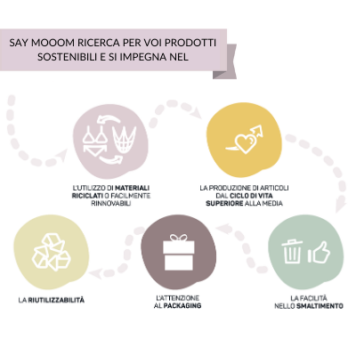 Say Mooom ricerca per voi prodotti sostenibili e si impegna nell'utilizzo di materiali riciclati, articoli dal ciclo di vita superiore, facilità nello smaltimento, attenzione al packaging, riutilizzabilità