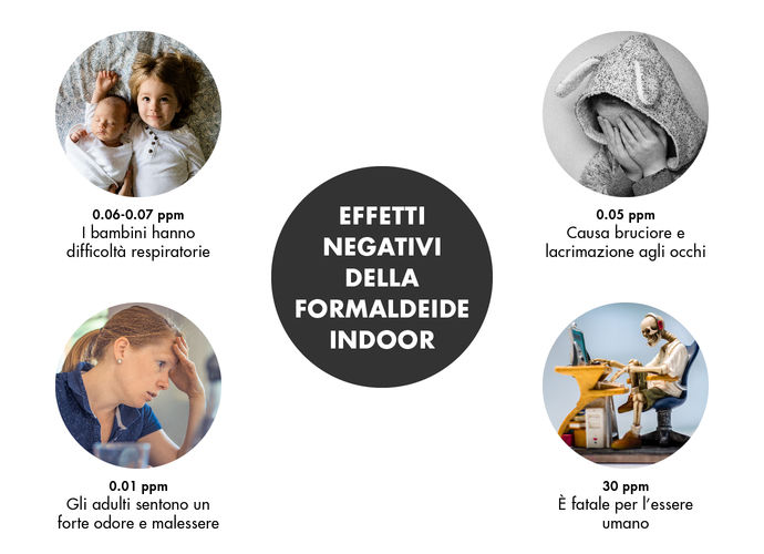 inquinamento indoor le cause san marco group