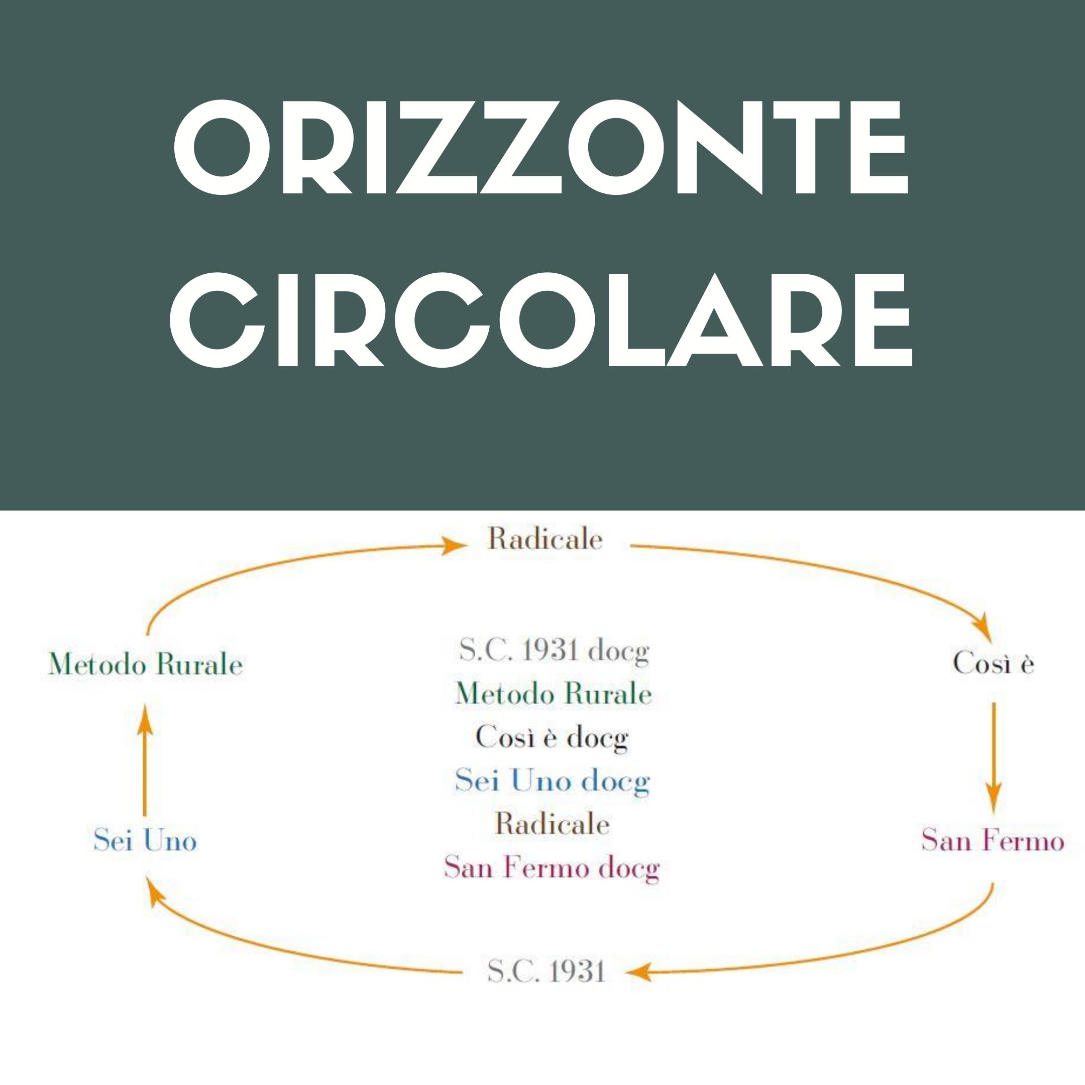 Orizzonte Circolare